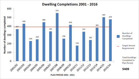 Dwelling Completions from 2001 to 2016