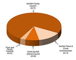 Pie chart to show division of council tax in 2018